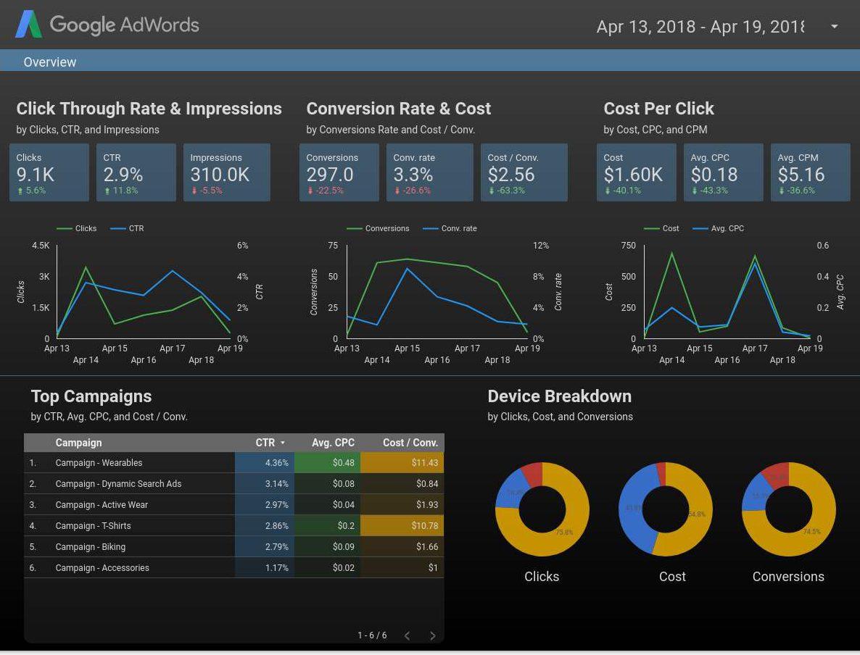 Data studio ekran örneği